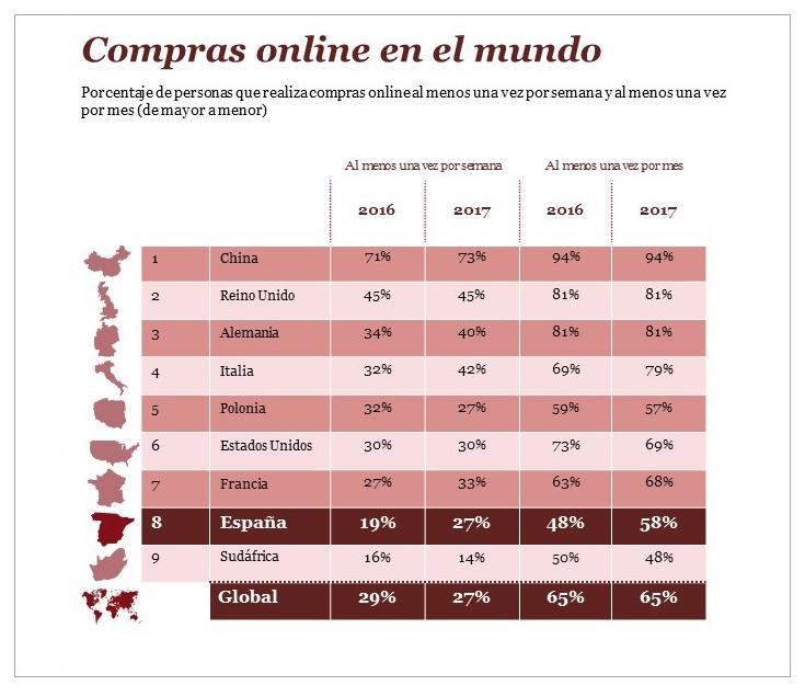 Consumo online